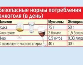 Существует ли безопасная доза алкоголя? фото