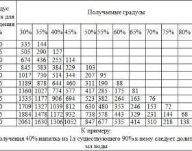 Таблица разведения самогона добавлением воды фото