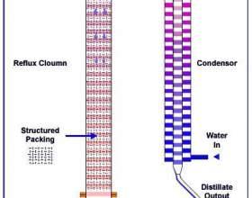 Теория ректификации спирта и принцип работы ректификационной колонны фото
